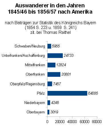 Statistik für Bayern