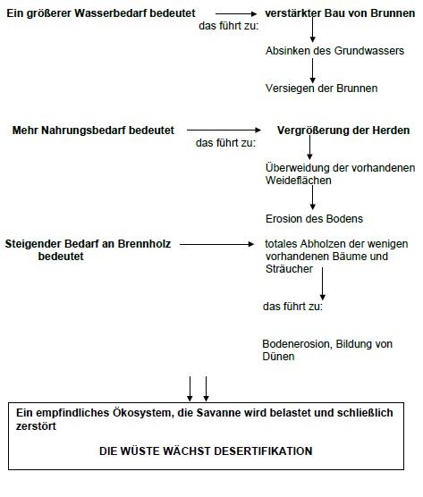 ZUM-Ek-Hessen: Gliederung - UE - Meer