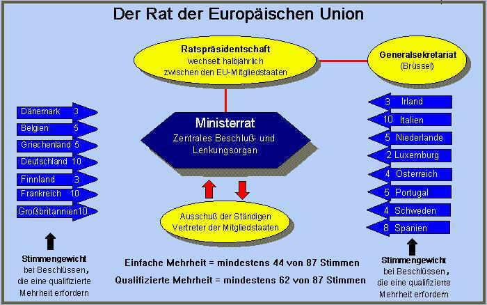 http://www.zum.de/wettbewerbe/unterricht_innovativ/projekte/hebeler/e-u/euministerrat.jpg