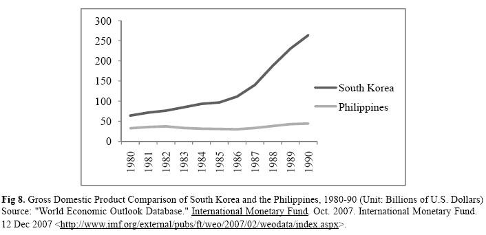 Whkmla A Comparison Of The Economic Development Of The