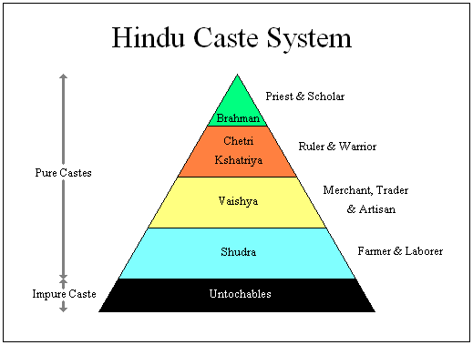 Hinduism and untouchables