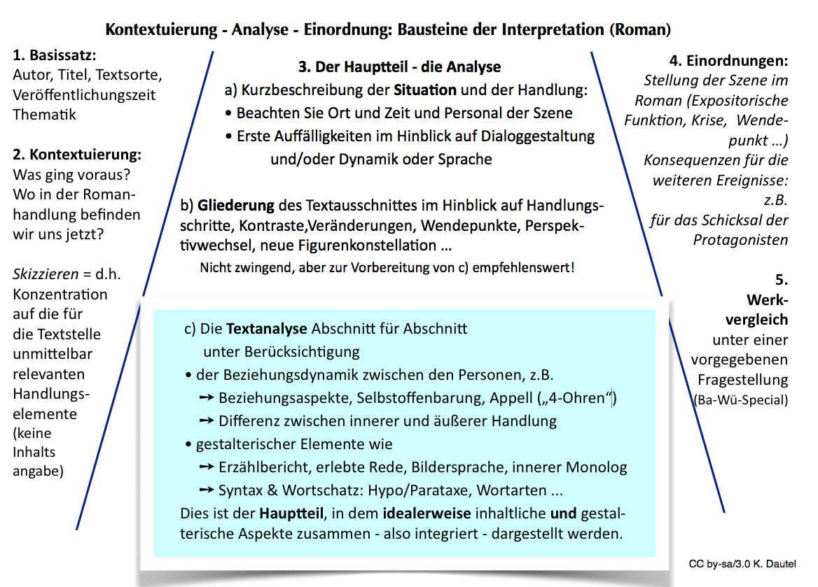 K Dautels Zum Materialien 1996 20017