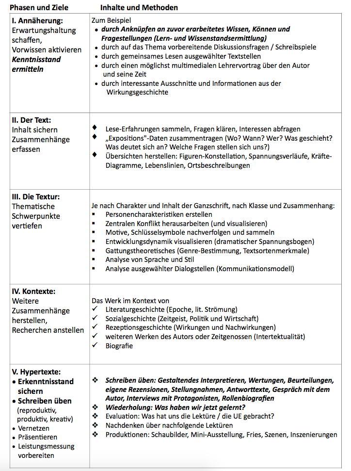 K. Dautels ZUM-Materialien 1996 - 20017