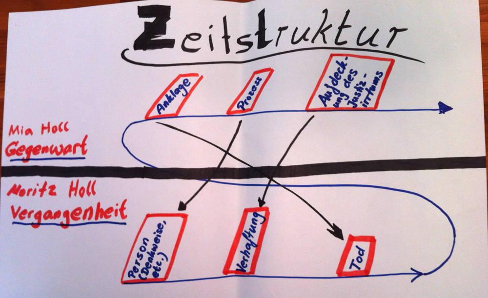 Juli zeh corpus delicti unterrichtsideen for Raumgestaltung corpus delicti